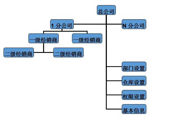 应用场景 整体设计,自成体系:供应链一体化管理:生产制造----配送